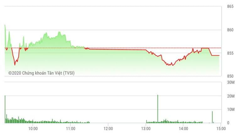 Chứng khoán ngày 17/6: Thanh khoản giảm tiếp, VN-Index 'hụt hơi' ở vùng 850 điểm