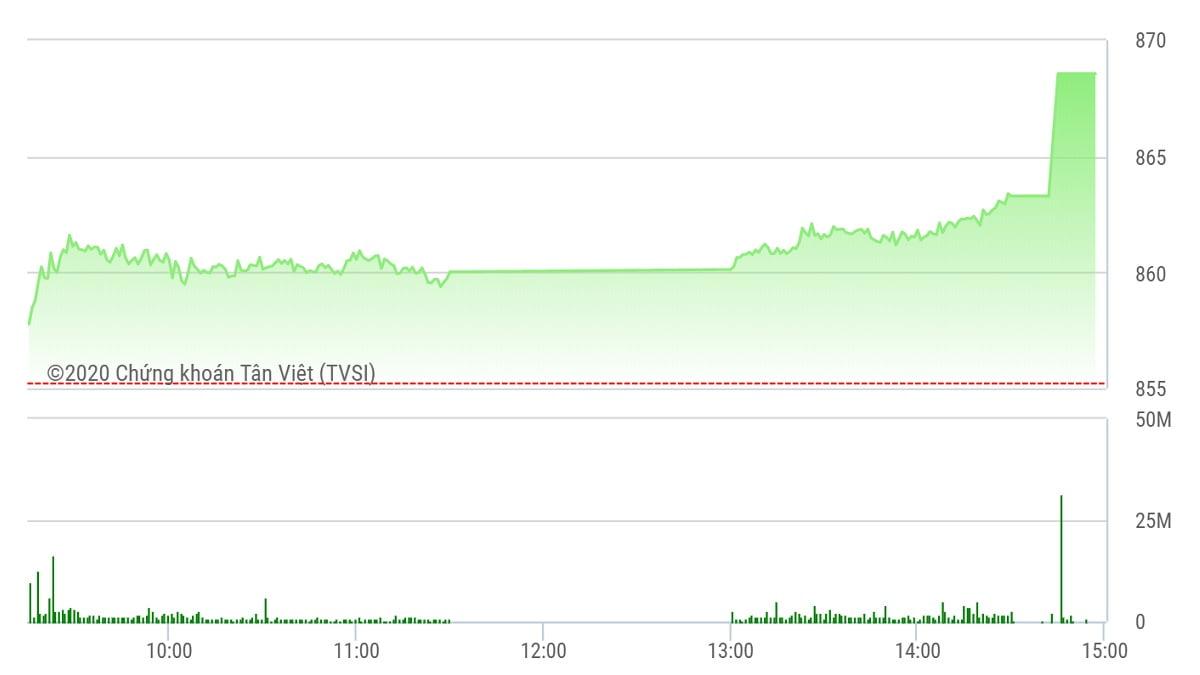 Chứng khoán ngày 19/6: VIC đột biến, VN-Index đóng tuần vẫn xanh