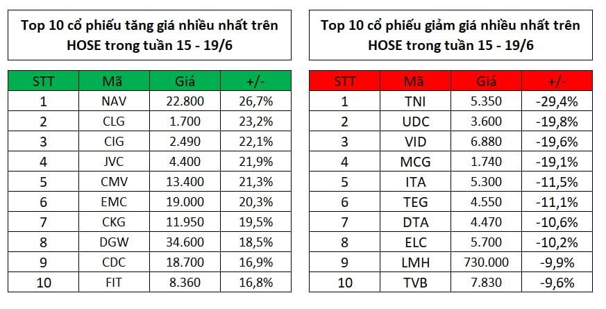 Top 10 cổ phiếu tăng, giảm giá mạnh nhất tuần 15 – 19/6