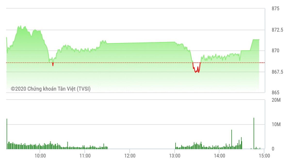 Chứng khoán ngày 22/6: Thanh khoản thấp, VN-Index vẫn dành lại mốc 870 điểm