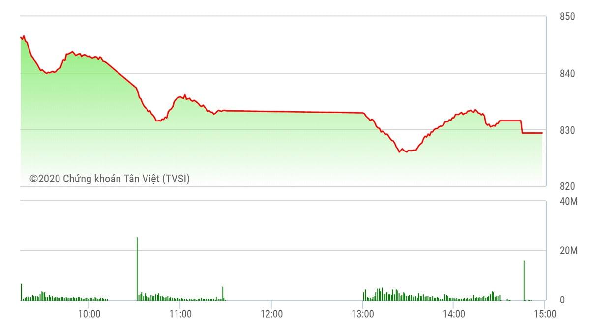 Chứng khoán ngày 29/6: Mất mốc 830 điểm, VN-Index rớt đáy 2 tháng