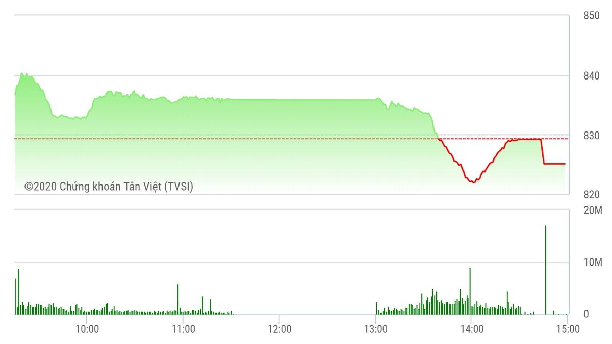 Chứng khoán ngày 30/6: VN-Index giảm 4,6% trong tháng 6 và chốt tại 825 điểm