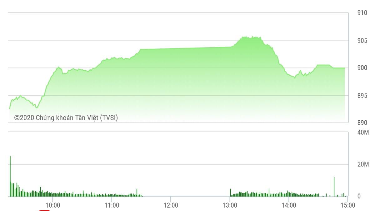 Chứng khoán ngày 8/6: VN-Index lỡ mốc 900 điểm ở 'phút thứ 90'