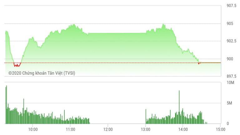 Chứng khoán ngày 9/6: Lỗi phiên ATC, VN-Index tiếp tục lỡ mốc 900 điểm