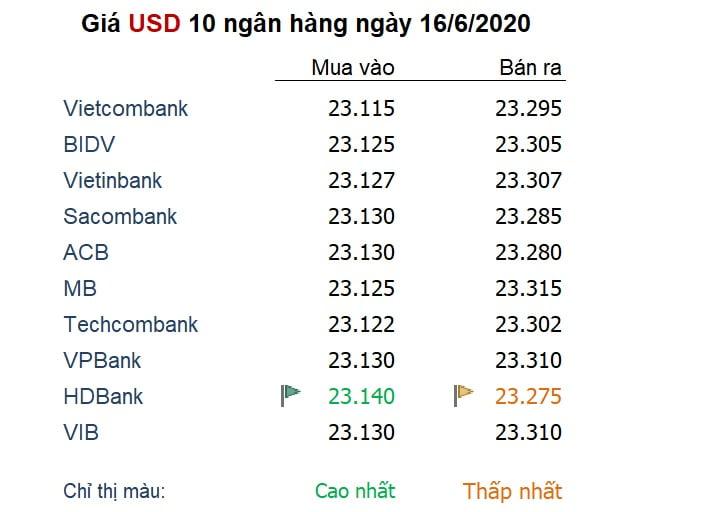 Tỷ giá ngày 16/6: USD bị ép quay về đáy 3 tháng