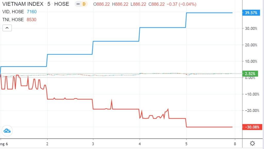 Top 10 cổ phiếu tăng, giảm giá mạnh nhất tuần 1 – 5/6