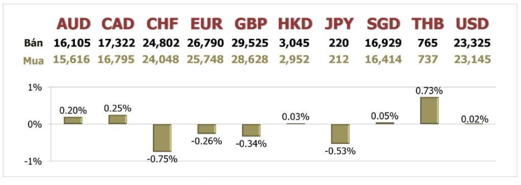 Tỷ giá ngày 15/6: Nhiều yếu tố hỗ trợ đồng USD tiếp đà hồi phục