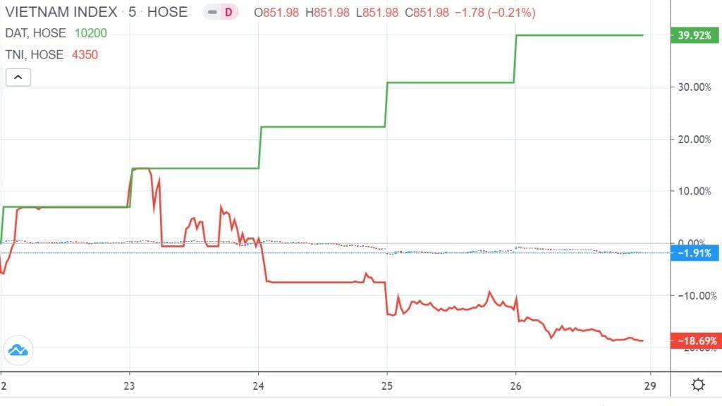 Top 10 cổ phiếu tăng, giảm giá mạnh nhất tuần 22 – 26/6