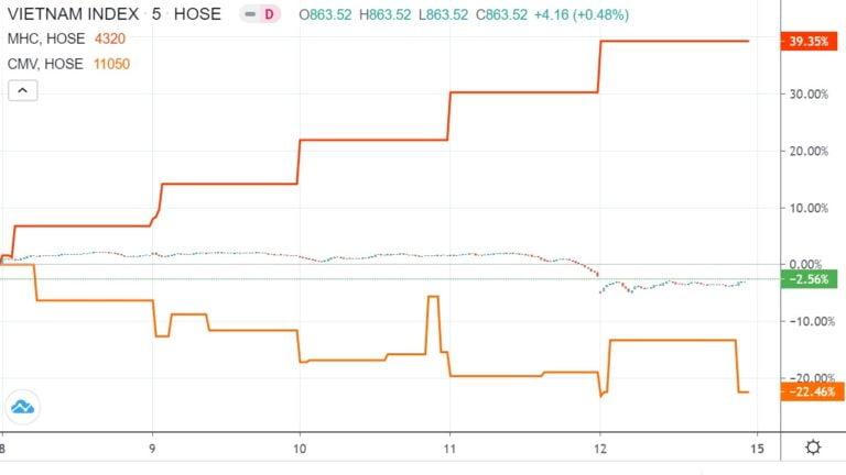 Top 10 cổ phiếu tăng, giảm giá mạnh nhất tuần 8 – 12/6