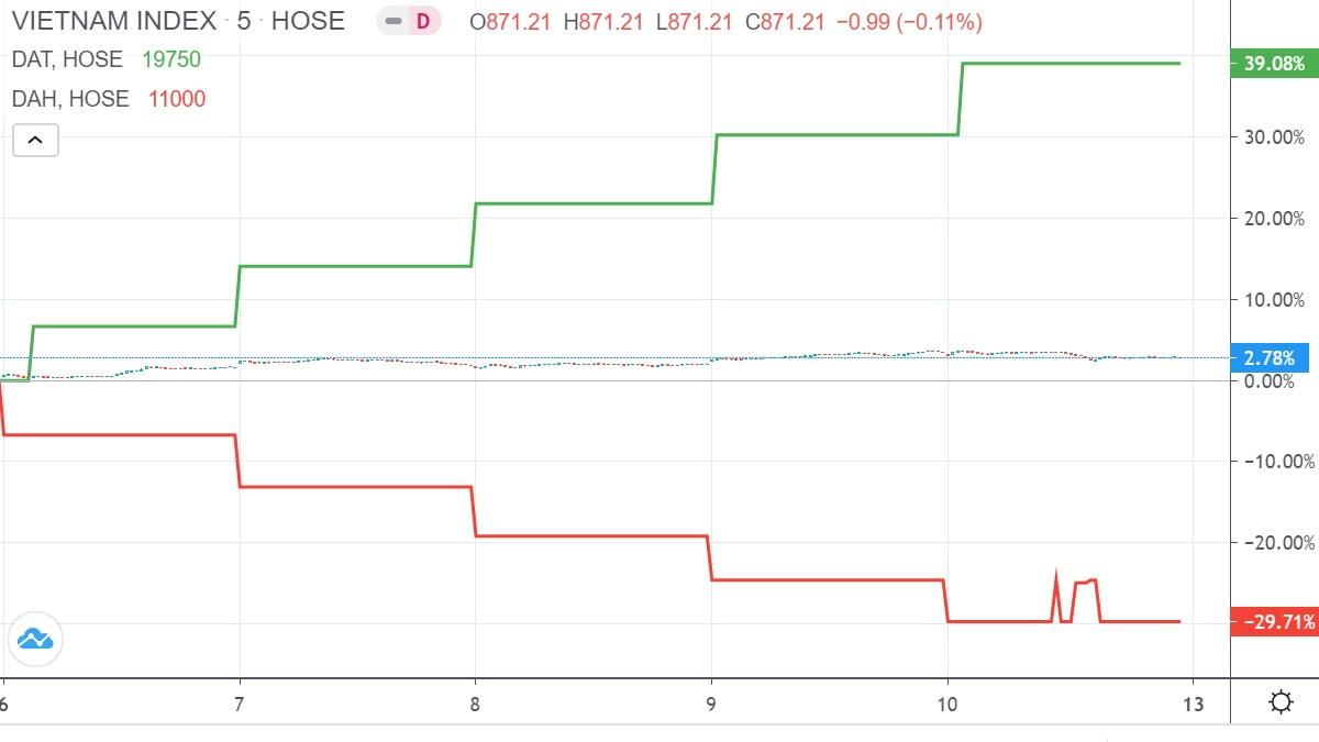 Top 10 cổ phiếu tăng, giảm giá mạnh nhất tuần 6 – 10/7