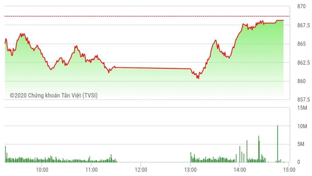 Chứng khoán ngày 14/7: Sức cầu dè dặt, VN-Index giảm phiên thứ 3