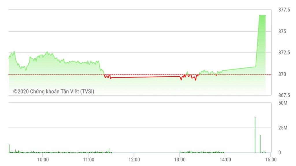 Chứng khoán ngày 16/7: Đẩy giá VN30, VN-Index tăng thẳng đứng