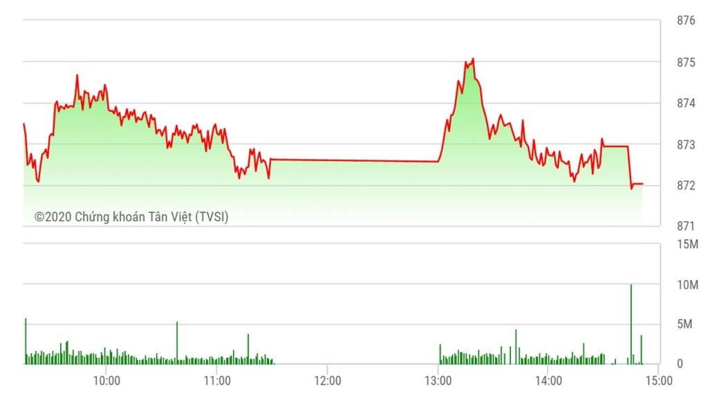 Chứng khoán ngày 17/7: Cổ phiếu lớn chìm sắc đỏ, VN-Index đảo chiều