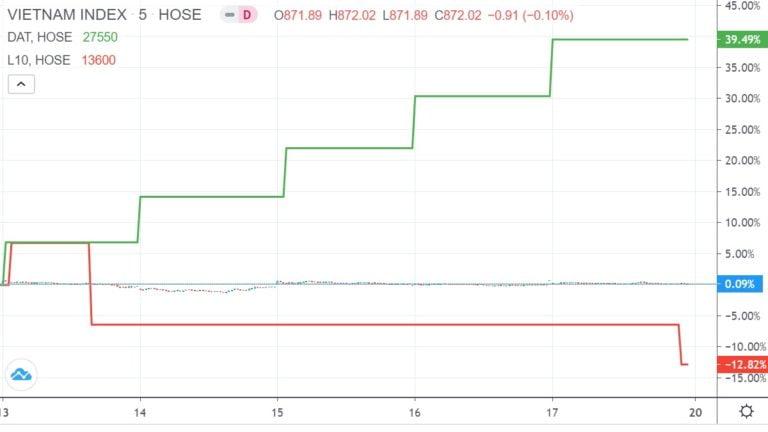 Top 10 cổ phiếu tăng, giảm giá mạnh nhất tuần 13 – 17/7