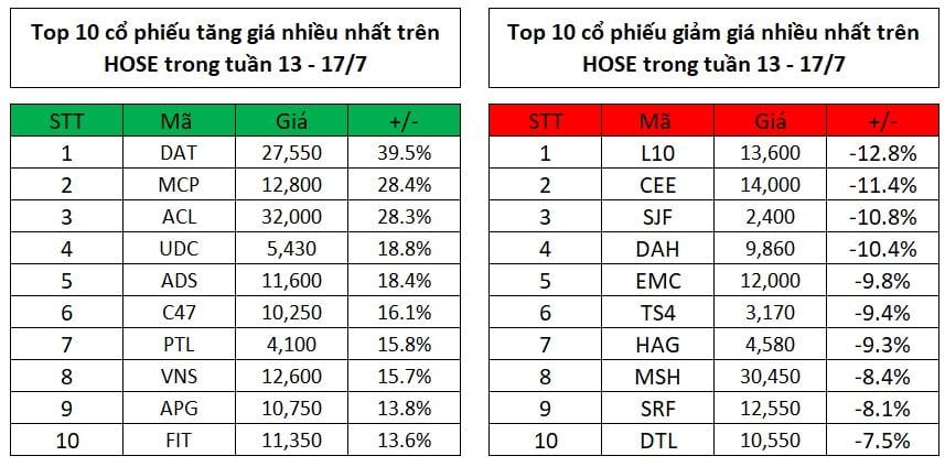 Top 10 cổ phiếu tăng, giảm giá mạnh nhất tuần 13 - 17/7