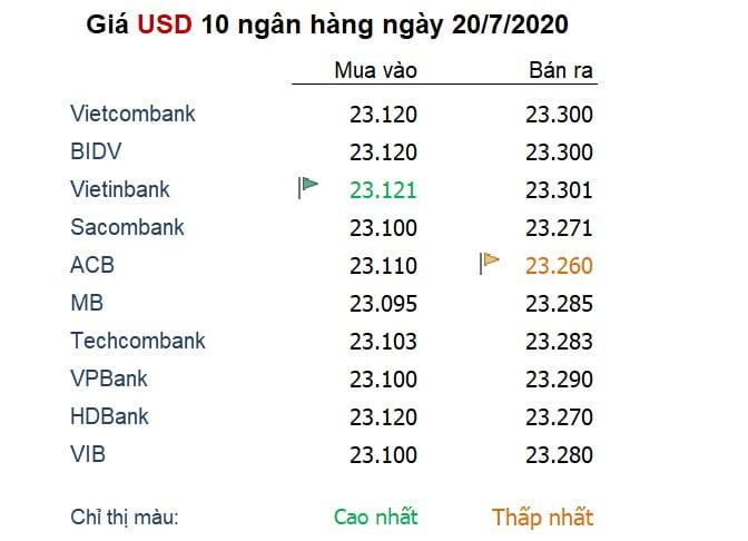 Tỷ giá ngày 20/7: Euro và USD 'một đạt đỉnh, một rớt đáy' của 4 tháng