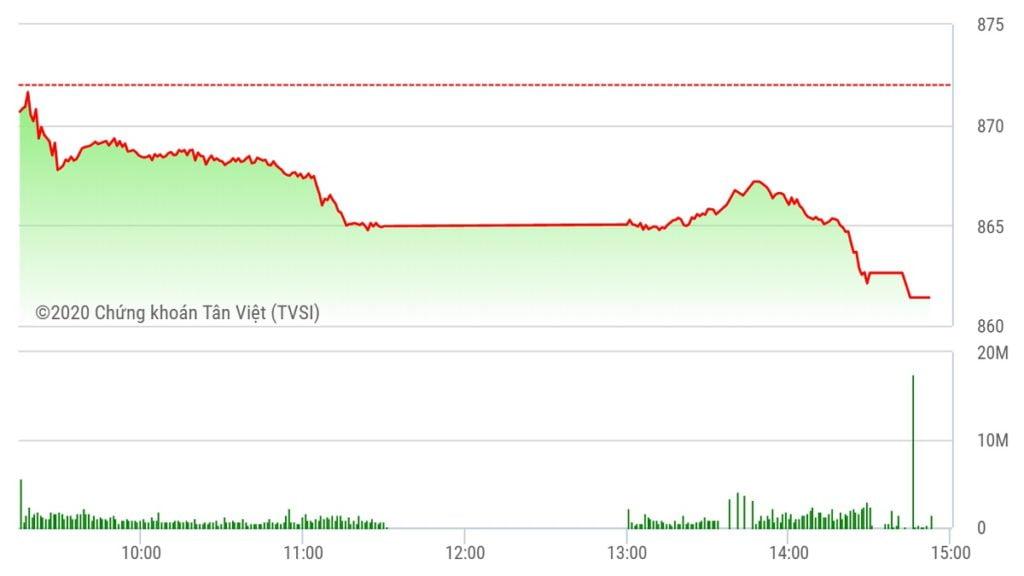 Chứng khoán ngày 20/7: VN-Index giảm hơn 10 điểm ngày sinh nhật
