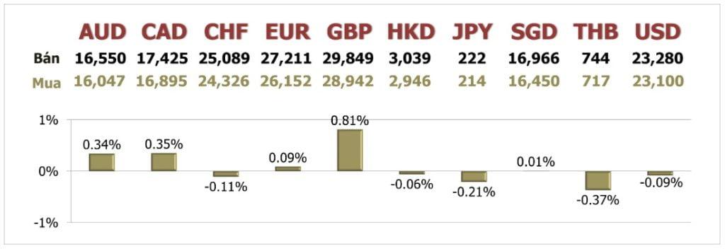 Tỷ giá ngày 21/7: Euro đạt đỉnh 1 năm, gây áp lực lớn lên USD