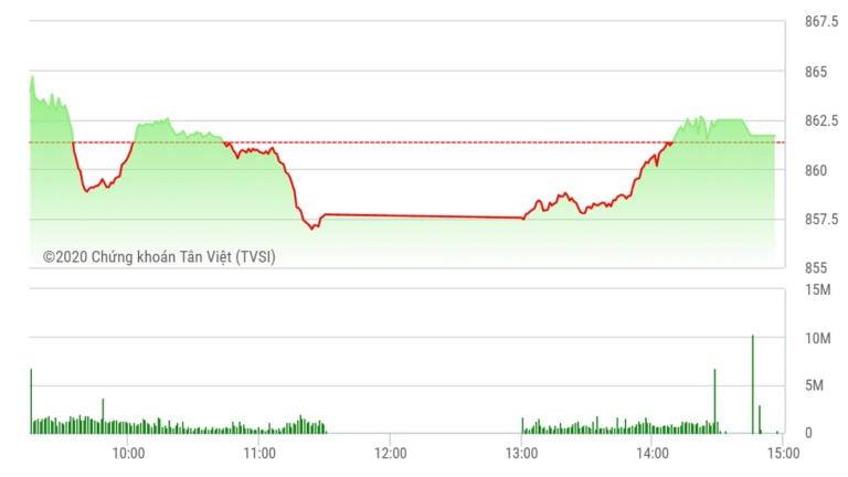 Chứng khoán ngày 21/7: Tiết cung giá thấp, VN-Index đảo chiều tăng điểm