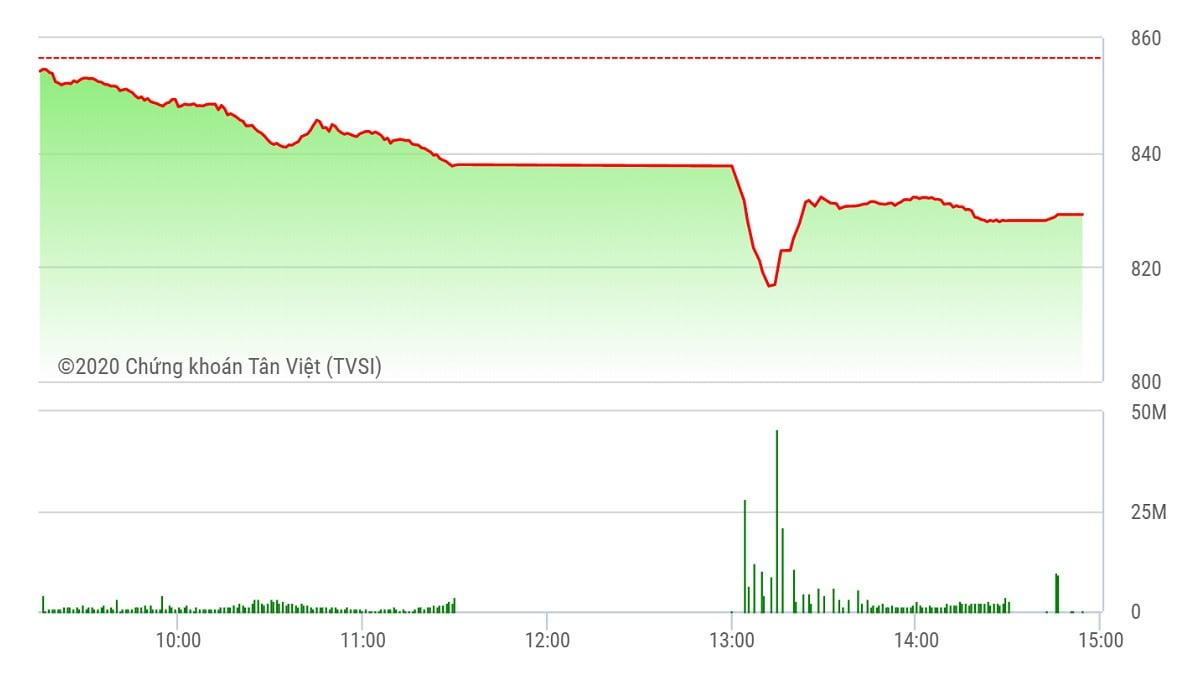 Chứng khoán ngày 24/7: VN-Index rớt 28 điểm trước ám ảnh Covid-19 trở lại