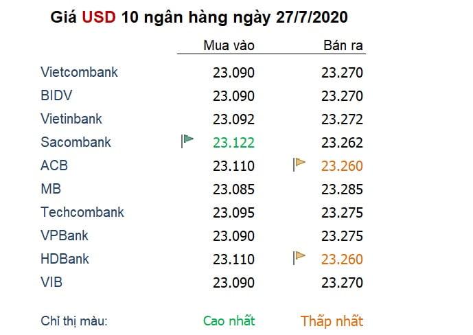 Tỷ giá ngày 27/7: USD lao dốc 'không phanh' tại đáy 2 năm