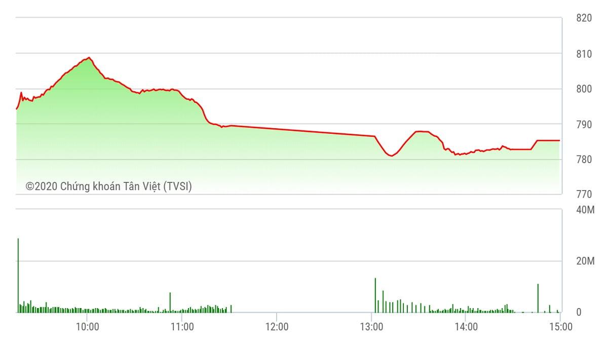Chứng khoán ngày 27/7: Ồ ạt tháo chạy, vốn hóa thị trường bốc hơi 8,5 tỷ USD
