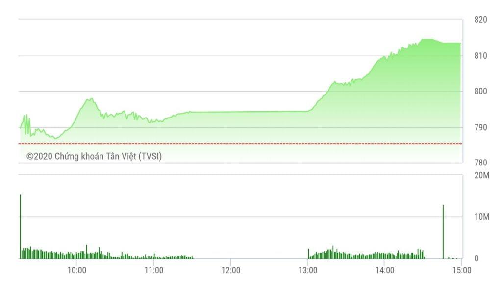 Chứng khoán ngày 28/7: VN-Index bất ngờ nhảy vọt hơn 28 điểm