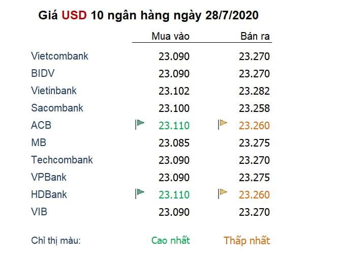 Tỷ giá ngày 28/7: USD tăng trở lại sau 7 phiên giảm giá liên tục
