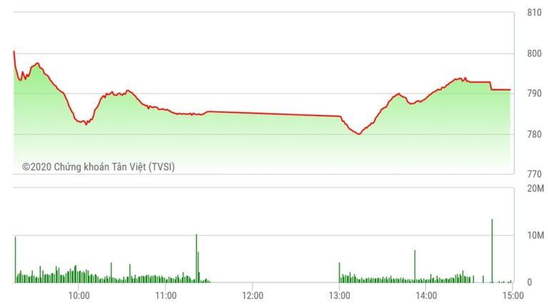 Chứng khoán ngày 29/7: Tích cực bắt đáy, VN-Index hãm đà rơi