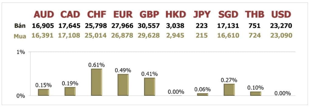 Tỷ giá ngày 30/7: Euro tiến tới mức tăng hàng tháng cao nhất 10 năm
