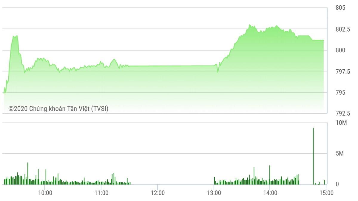 Chứng khoán ngày 30/7: VN-Index lấy lại mốc 800 điểm