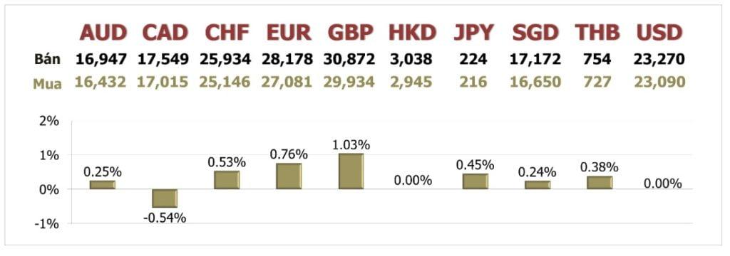 Tỷ giá ngày 31/7: USD giảm 5% trong tháng 7, mức tồi tệ nhất 10 năm