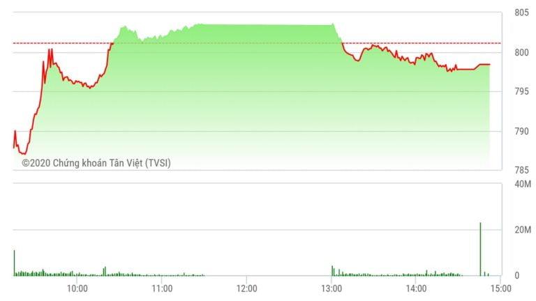 Chứng khoán ngày 31/7: VIC và VHM không cứu được thị trường