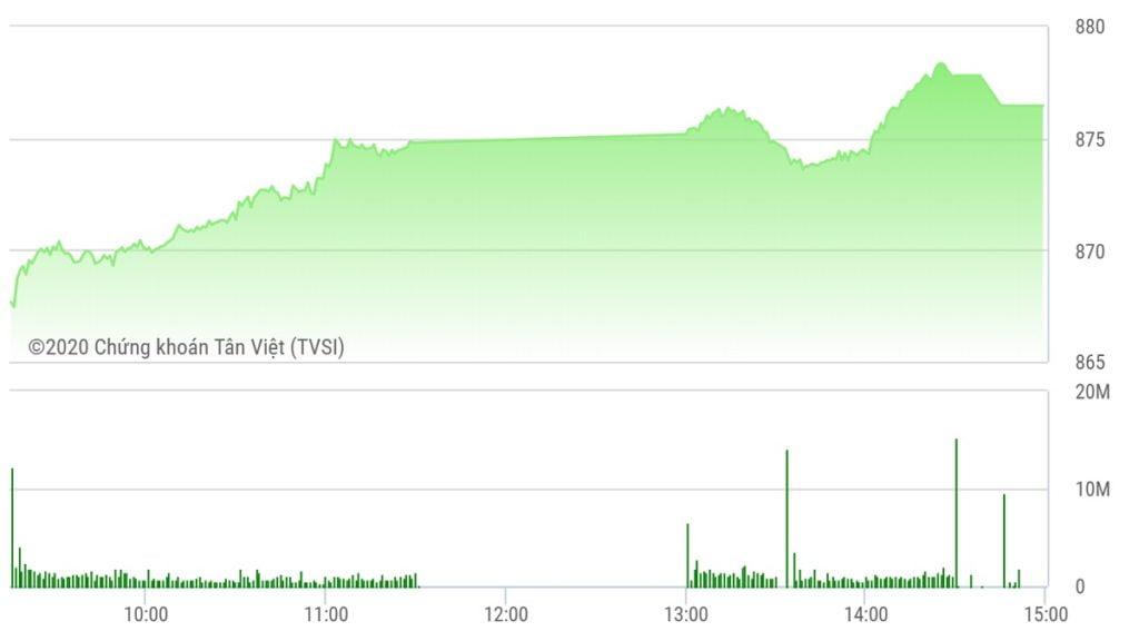 Chứng khoán ngày 9/7: VN-Index vượt mốc 870 điểm