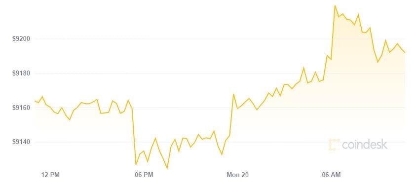 Thị trường duy trì sắc xanh ngày đầu tuần với tốc độ tăng thấp