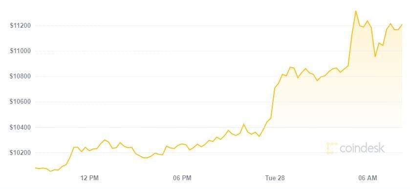 Thị trường tiền ảo bùng nổ, Bitcoin nổi dậy theo vàng