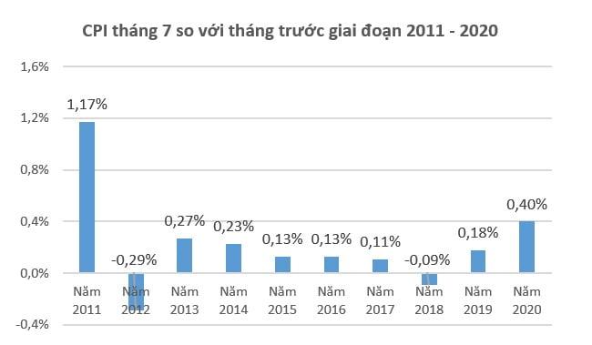 Giá xăng, điện, nước đẩy CPI tháng 7 cao nhất 9 năm