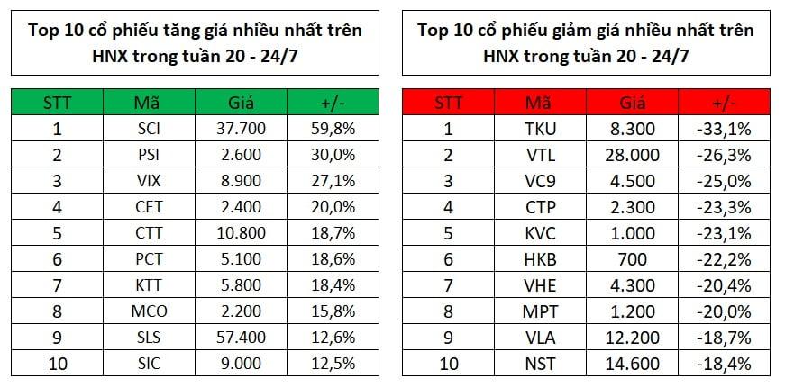 Top 10 cổ phiếu tăng, giảm giá mạnh nhất tuần 20 - 24/7