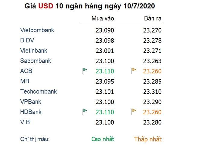 Tỷ giá ngày 10/7: Đồng USD hồi phục từ đáy 1 tháng