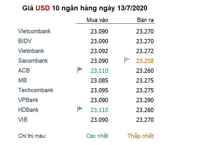 Tỷ giá ngày 13/7: Đồng USD lại rớt đáy dù 'bóng ma' Covid-19 đang to dần
