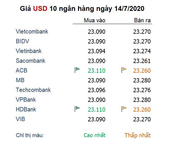 Tỷ giá ngày 14/7: USD có dấu hiệu hồi phục nhờ căng thẳng Mỹ - Trung