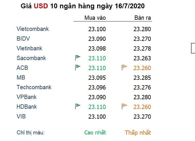 Tỷ giá ngày 16/7: USD bị kéo đẩy giữa các làn sóng thông tin