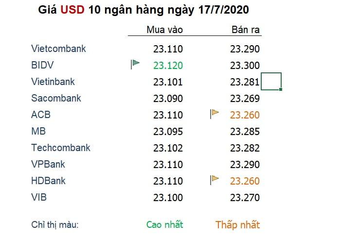 Tỷ giá ngày 17/7: Nhu cầu về 'đồng tiền an toàn' như USD đang trở lại