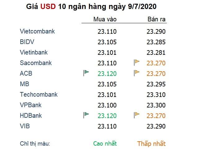 Tỷ giá ngày 9/7: So với đồng USD, các đồng tiền đối thủ đua nhau lập đỉnh