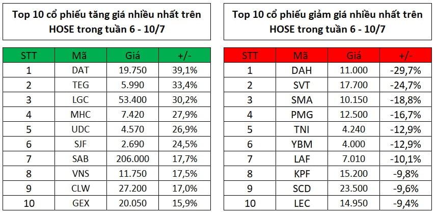 Top 10 cổ phiếu tăng, giảm giá mạnh nhất tuần 6 - 10/7
