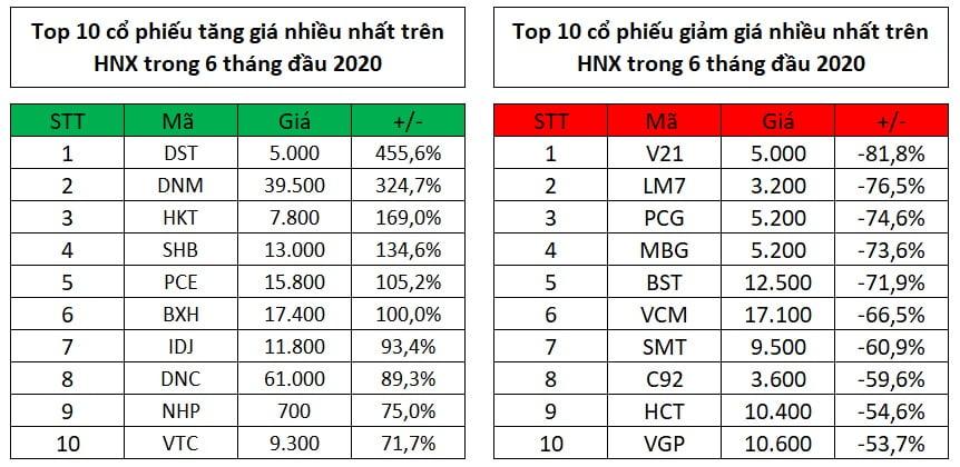 Top 10 cổ phiếu tăng, giảm giá mạnh nhất tháng 6 và 6 tháng đầu năm