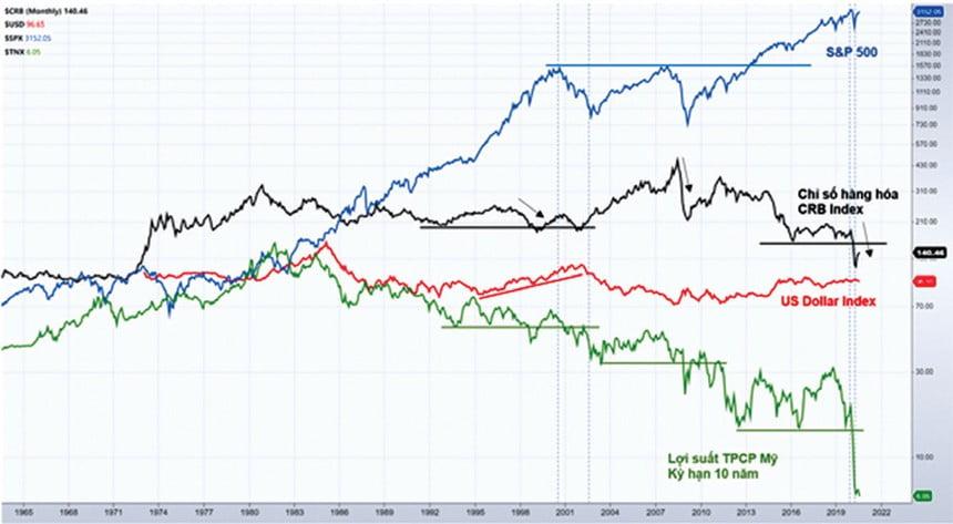 Cổ phiếu vẫn hấp dẫn dòng tiền