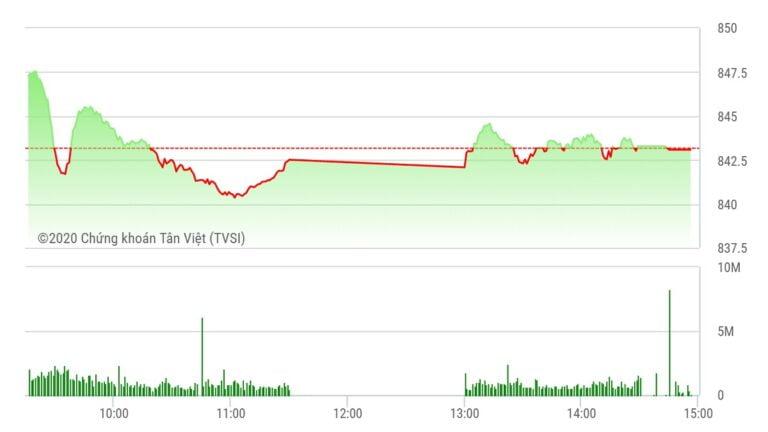 Chứng khoán ngày 11/8: VN-Index ngắt chuỗi 6 phiên tăng liên tiếp