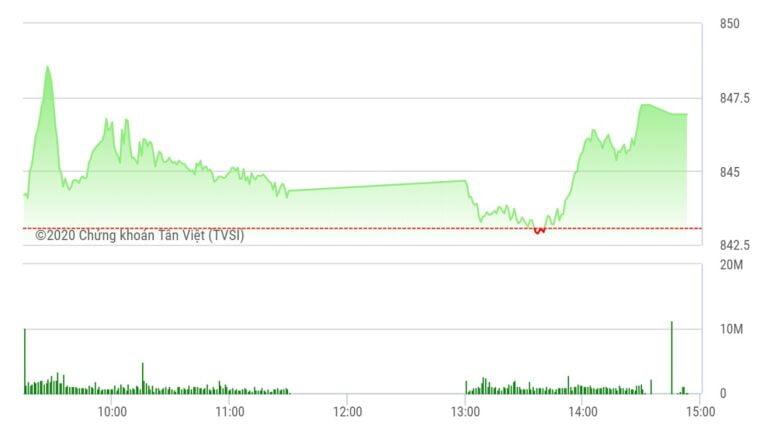 Chứng khoán ngày 12/8: Thanh khoản tăng, VN-Index lên mốc 846 điểm