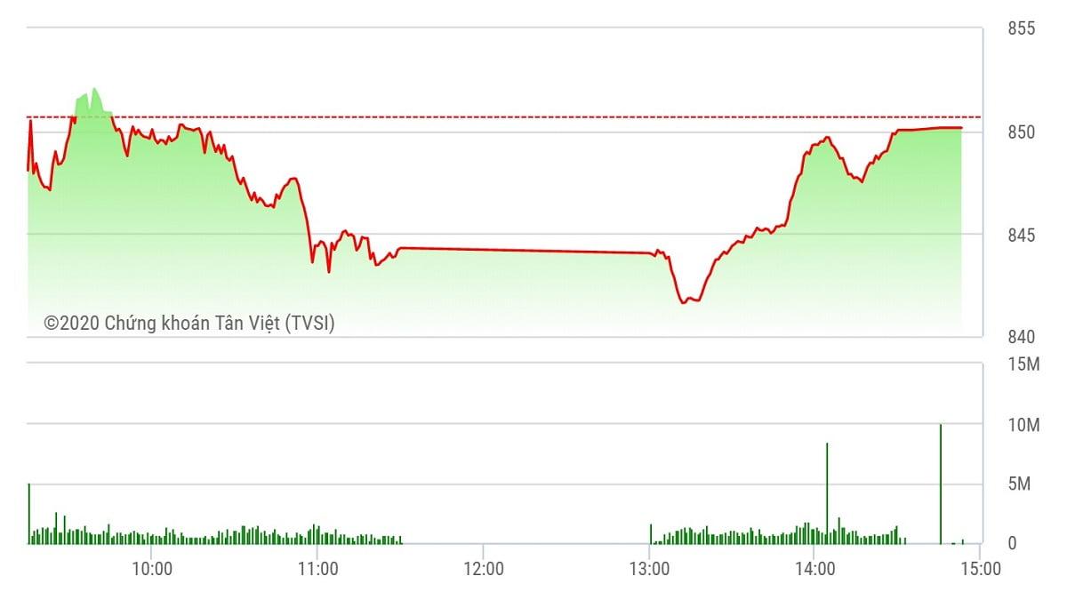 """Chứng khoán ngày 17/8: VN-Index lên sát """"mặt đất"""", ACB gánh HNX-Index"""